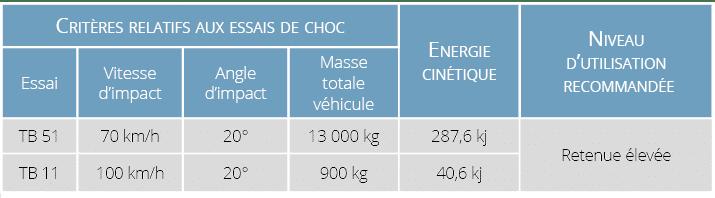 Condition d'essais de chocs H2 TB51-11