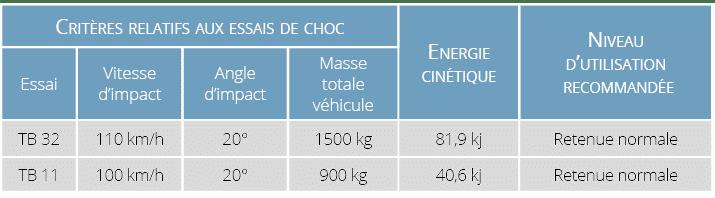 Condition d'essais de choc N2 TB32-11